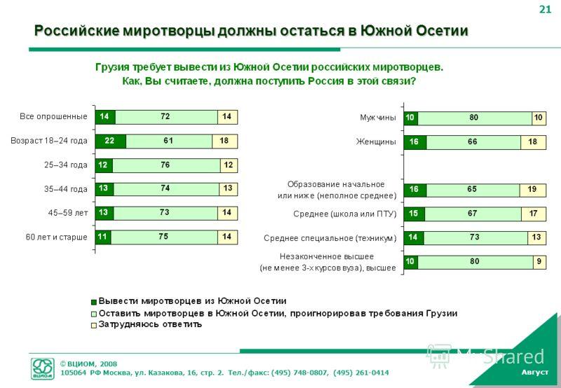 © ВЦИОМ, 2008 105064 РФ Москва, ул. Казакова, 16, стр. 2. Тел./факс: (495) 748-0807, (495) 261-0414 21 Август Российские миротворцы должны остаться в Южной Осетии