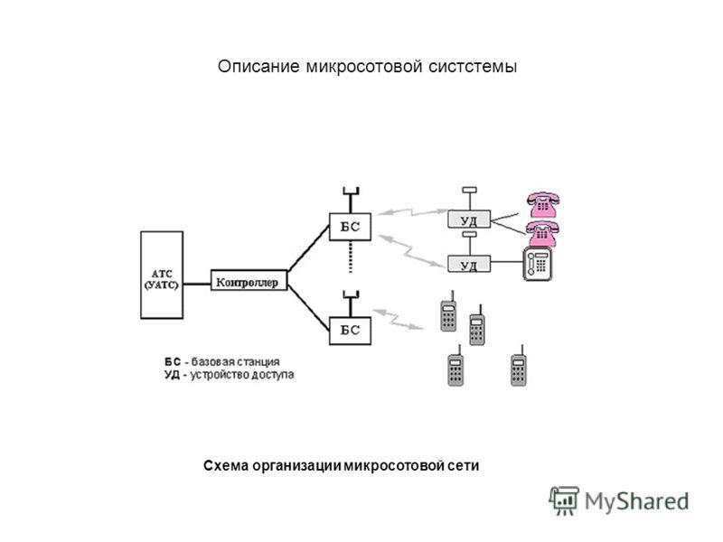 Описание микросотовой систстемы Схема организации микросотовой сети
