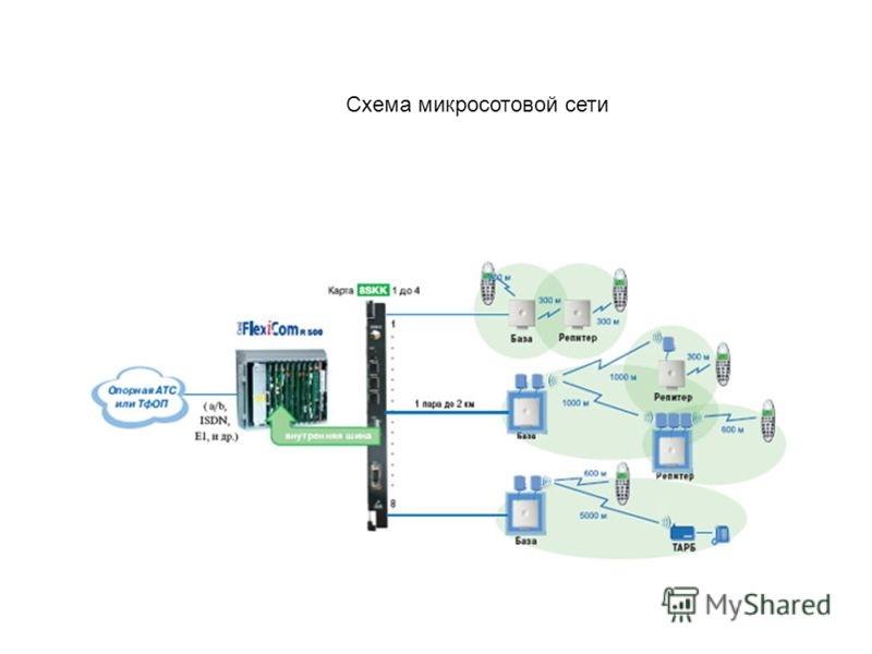 Схема микросотовой сети