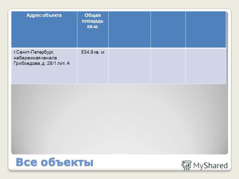 Все объекты Адрес объектаОбщая площадь кв.м. г.Санкт-Петербург, набережная канала Грибоедова, д. 28/1 лит. А 534,9 кв. м