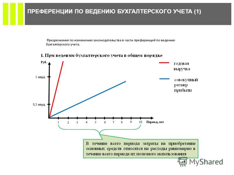 ПРЕФЕРЕНЦИИ ПО ВЕДЕНИЮ БУХГАЛТЕРСКОГО УЧЕТА (1)
