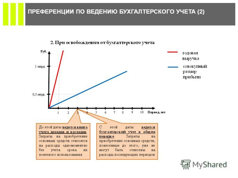 ПРЕФЕРЕНЦИИ ПО ВЕДЕНИЮ БУХГАЛТЕРСКОГО УЧЕТА (2)