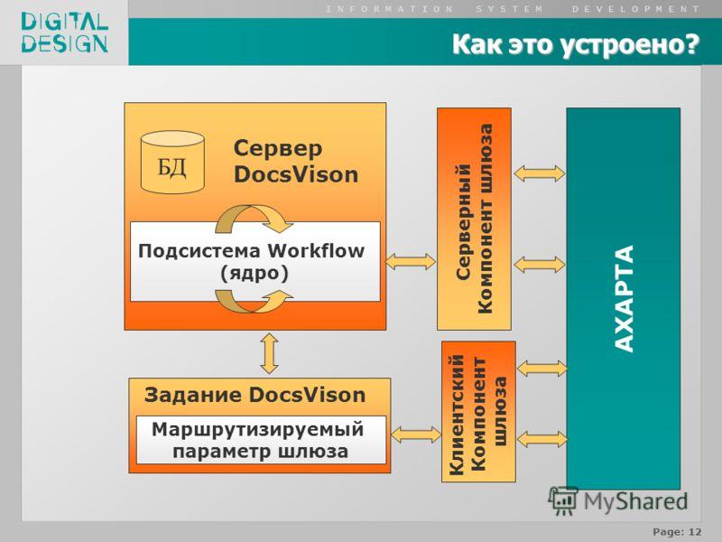 I N F O R M A T I O N S Y S T E M D E V E L O P M E N T Page: 12 БД Сервер DocsVison Подсистема Workflow (ядро) AXAPTA Серверный Компонент шлюза Как это устроено? Задание DocsVison Маршрутизируемый параметр шлюза Клиентский Компонент шлюза