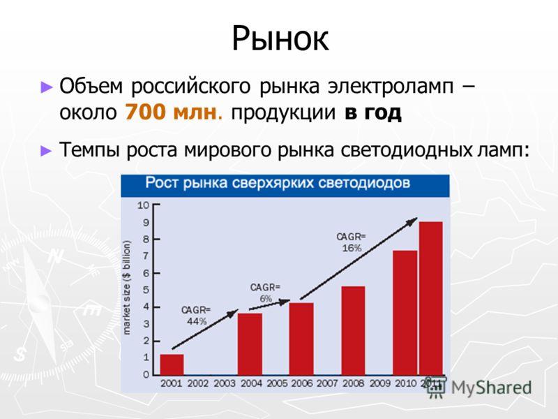 Рынок Объем российского рынка электроламп – около 700 млн. продукции в год Темпы роста мирового рынка светодиодных ламп: