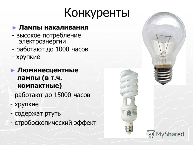 Конкуренты Лампы накаливания - высокое потребление электроэнергии - работают до 1000 часов - хрупкие Люминесцентные лампы (в т.ч. компактные) - работают до 15000 часов - хрупкие - содержат ртуть - стробоскопический эффект