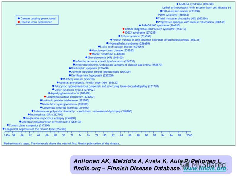 Anttonen AK, Metzidis A, Avela K, Aula P, Peltonen L. findis.org – Finnish Disease Database. www.findis.org.www.findis.org