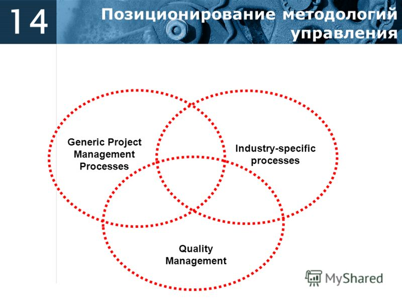 14 Позиционирование методологий управления Generic Project Management Processes Industry-specific processes Quality Management