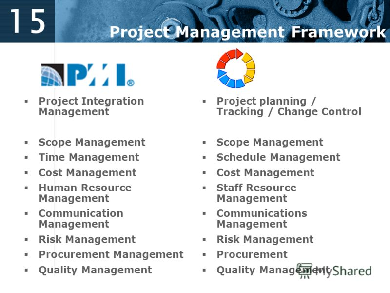 15 Project Management Framework Project Integration Management Scope Management Time Management Cost Management Human Resource Management Communication Management Risk Management Procurement Management Quality Management Project planning / Tracking /