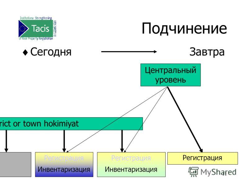 11 Подчинение СегодняЗавтра District or town hokimiyat Регистрация Инвентаризация Центральный уровень Регистрация