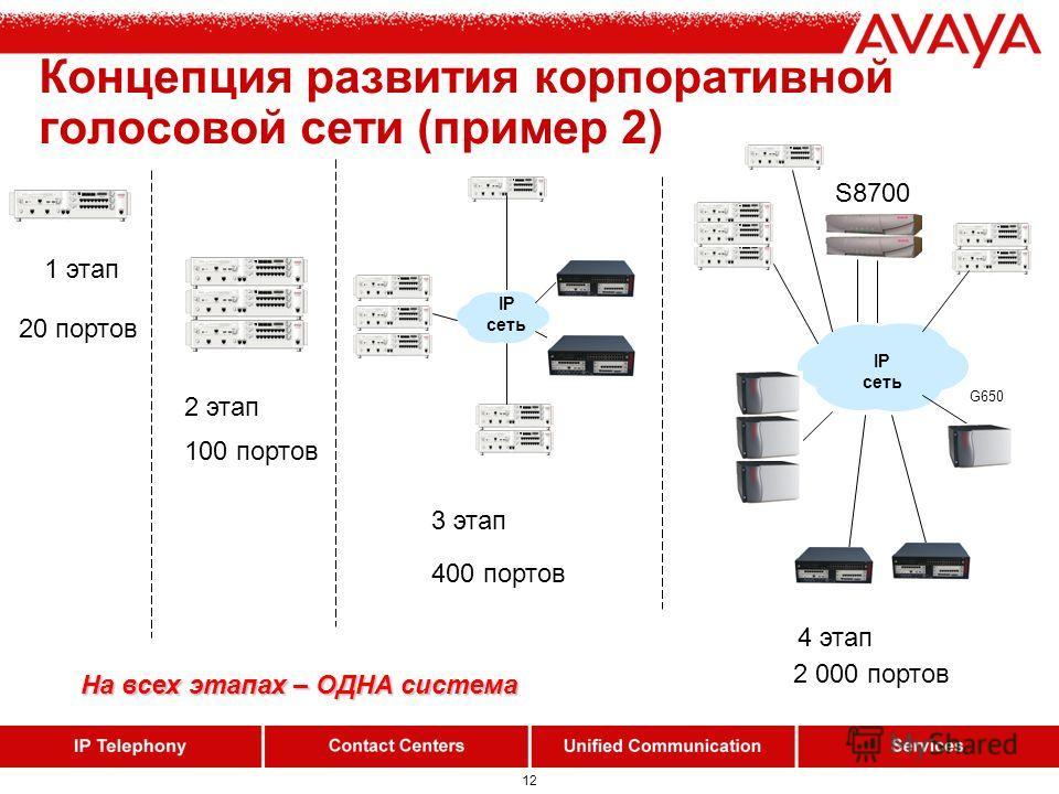 12 Концепция развития корпоративной голосовой сети (пример 2) 1 этап 2 этап IP сеть 3 этап IP сеть G650 S8700 20 портов 100 портов 400 портов 2 000 портов 4 этап На всех этапах – ОДНА система