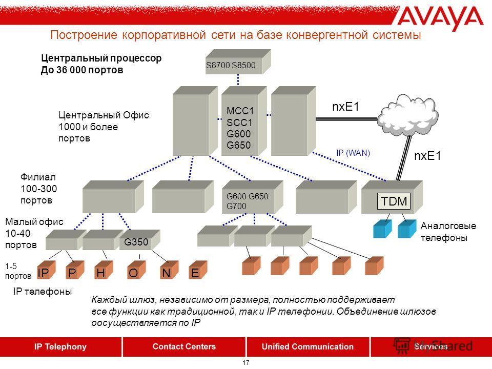 17 Построение корпоративной сети на базе конвергентной системы S8700 S8500 MCC1 SCC1 G600 G650 G600 G650 G700 G350 IPPHON Центральный процессор До 36 000 портов Центральный Офис 1000 и более портов E Филиал 100-300 портов Малый офис 10-40 портов IP (
