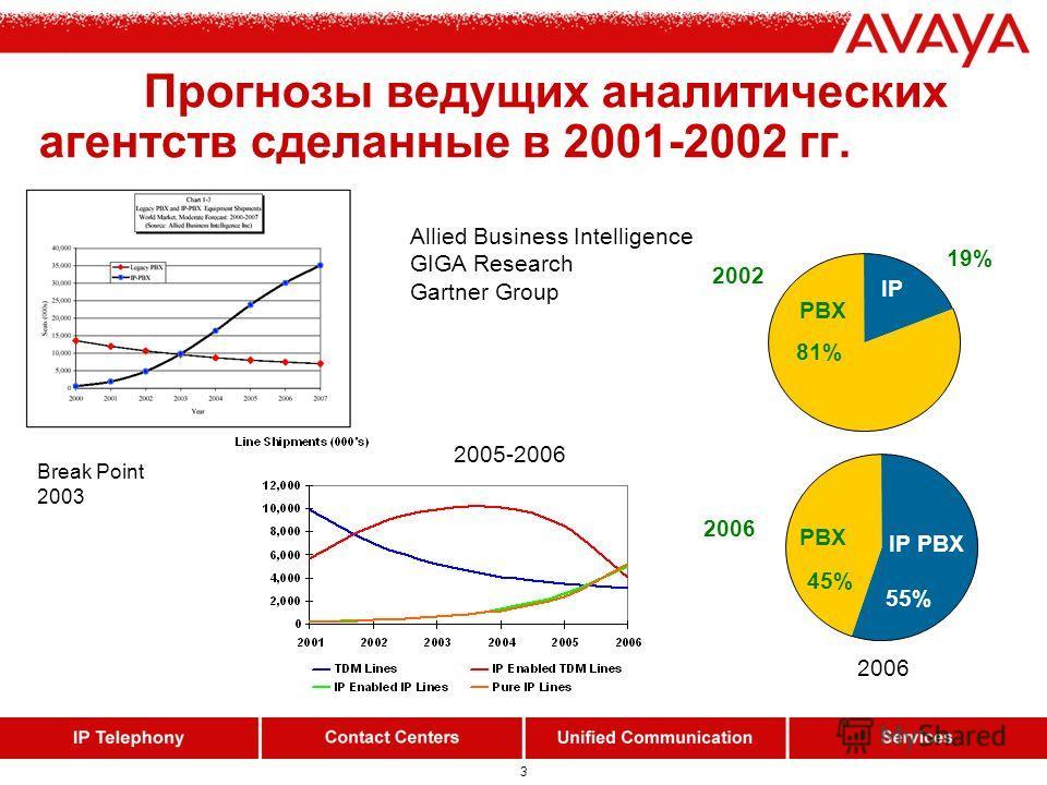 3 Прогнозы ведущих аналитических агентств сделанные в 2001-2002 гг. 2002 2006 PBX IP PBX PBX 81% 19% 45% 55% IP Allied Business Intelligence GIGA Research Gartner Group Break Point 2003 2005-2006 2006
