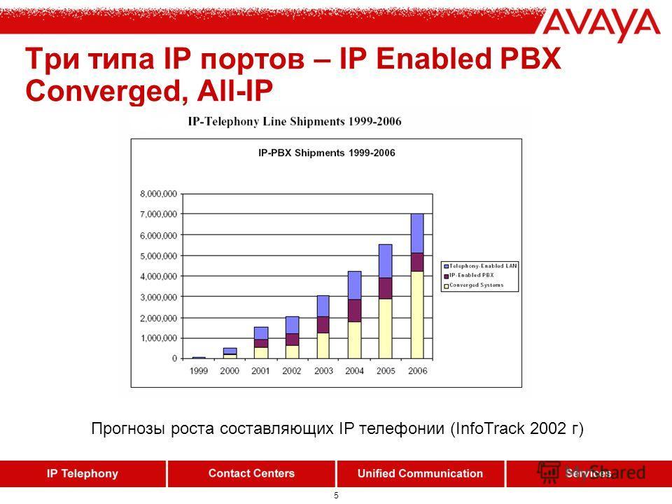 5 Три типа IP портов – IP Enabled PBX Converged, All-IP Прогнозы роста составляющих IP телефонии (InfoTrack 2002 г)