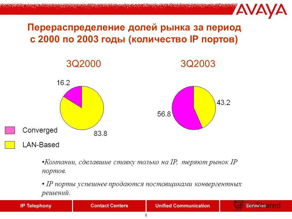 6 Компании, сделавшие ставку только на IP, теряют рынок IP портов. IP порты успешнее продаются поставщиками конвергентных решений. Перераспределение долей рынка за период с 2000 по 2003 годы (количество IP портов) LAN-Based Converged 3Q20003Q2003