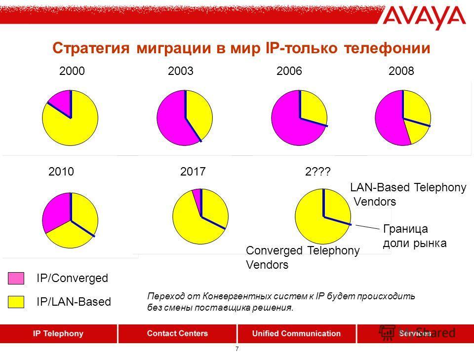 7 Стратегия миграции в мир IP-только телефонии IP/LAN-Based IP/Converged 2000 2003 2006 2008 2010 2017 2??? Переход от Конвергентных систем к IP будет происходить без смены поставщика решения. Converged Telephony Vendors LAN-Based Telephony Vendors Г
