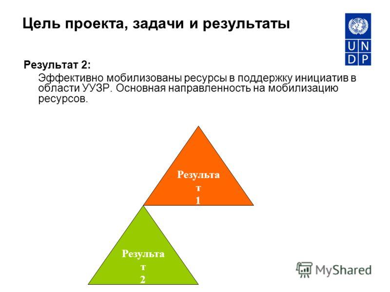 Цель проекта, задачи и результаты Результат 2: Эффективно мобилизованы ресурсы в поддержку инициатив в области УУЗР. Основная направленность на мобилизацию ресурсов. Результа т 1 Результа т 2
