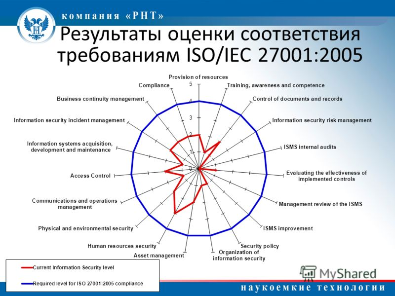 Результаты оценки соответствия требованиям ISO/IEC 27001:2005