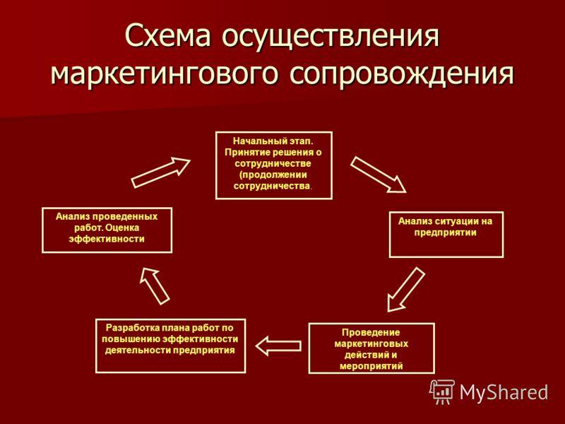 Начальный этап. Принятие решения о сотрудничестве (продолжении сотрудничества. Анализ ситуации на предприятии Разработка плана работ по повышению эффективности деятельности предприятия Проведение маркетинговых действий и мероприятий Анализ проведенны
