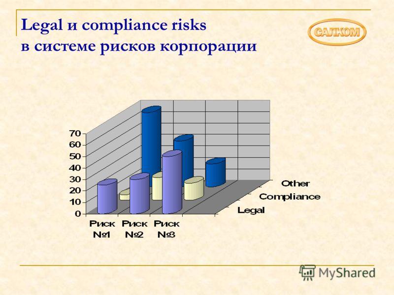 Legal и compliance risks в системе рисков корпорации