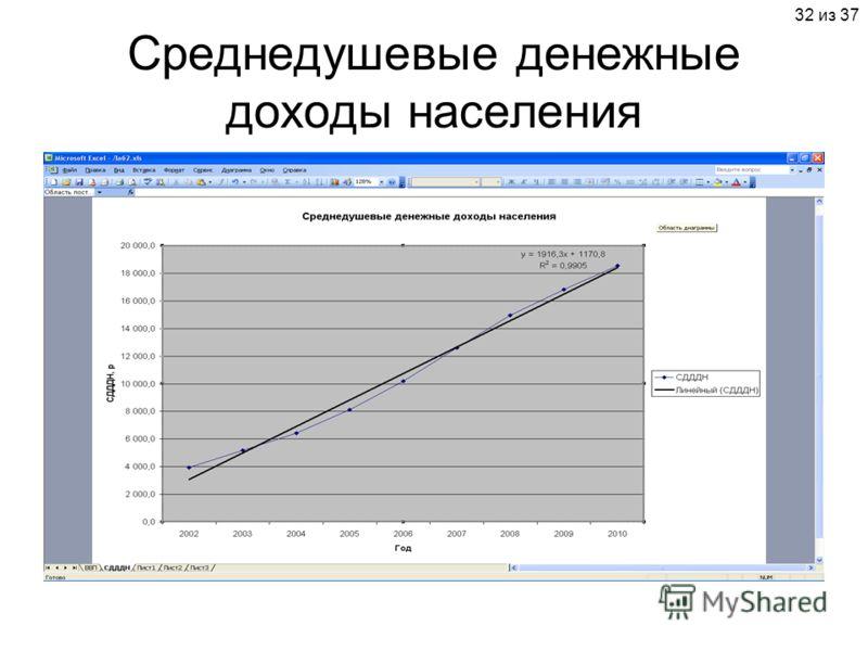 32 из 37 Среднедушевые денежные доходы населения