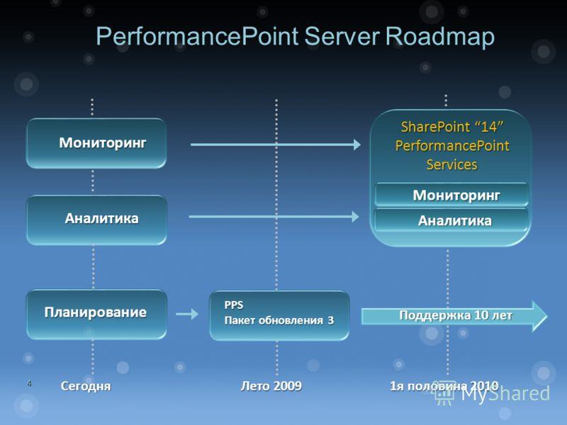 4 PerformancePoint Server Roadmap Аналитика Мониторинг 1я половина 2010 Планирование Лето 2009 PPS Пакет обновления 3 Поддержка 10 лет SharePoint 14 PerformancePoint Services Аналитика Мониторинг Сегодня