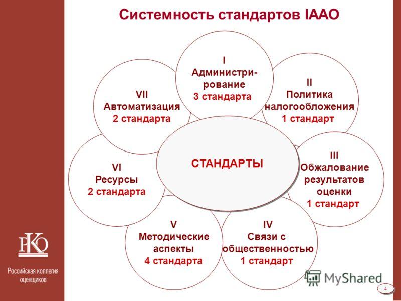 4 4 Системность стандартов IAAO II Политика налогообложения 1 стандарт III Обжалование результатов оценки 1 стандарт IV Связи с общественностью 1 стандарт V Методические аспекты 4 стандарта VI Ресурсы 2 стандарта VII Автоматизация 2 стандарта I Админ