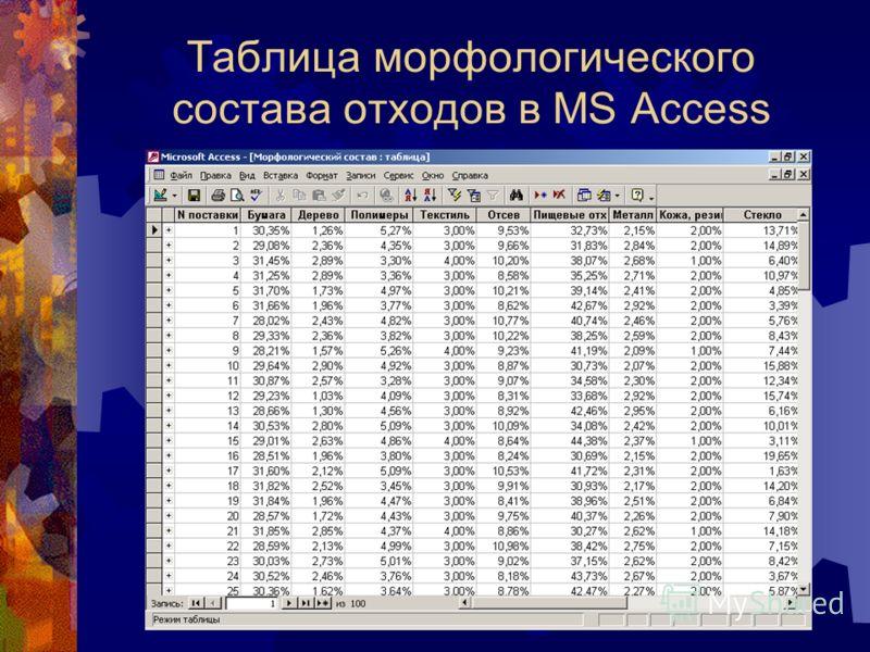 Таблица морфологического состава отходов в MS Access