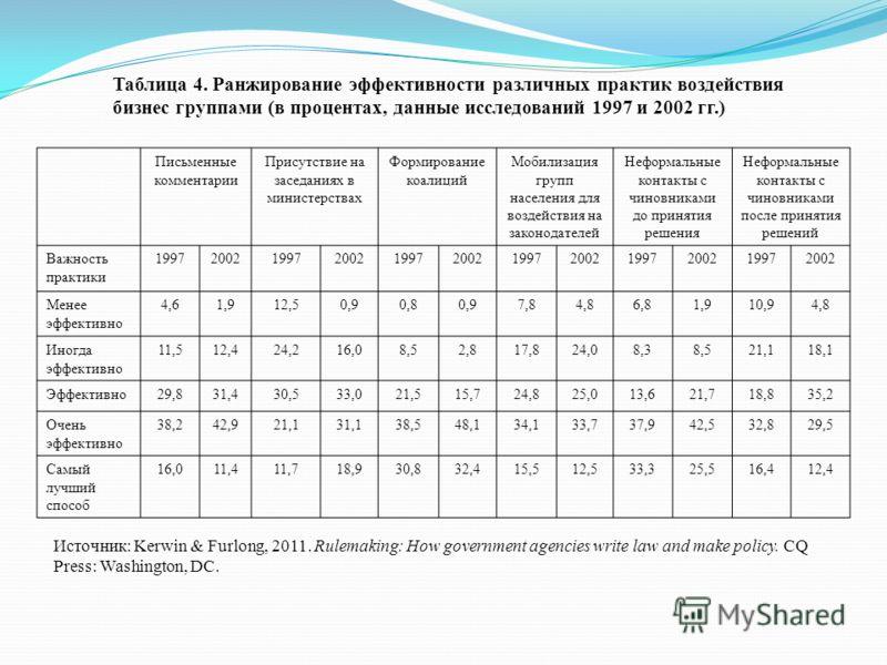 Таблица 4. Ранжирование эффективности различных практик воздействия бизнес группами (в процентах, данные исследований 1997 и 2002 гг.) Письменные комментарии Присутствие на заседаниях в министерствах Формирование коалиций Мобилизация групп населения