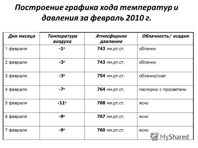 Построение графика хода температур и давления за февраль 2010 г. Дни месяцаТемпература воздуха Атмосферное давление Облачность/ осадки 1 февраля -1 о 743 мм.рт.ст.облачно 2 февраля -3 о 743 мм.рт.ст.облачно 3 февраля -3 о 754 мм.рт.ст.облачно/снег 4