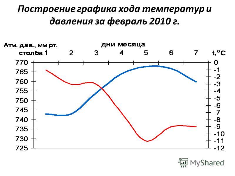 Построение графика хода температур и давления за февраль 2010 г.