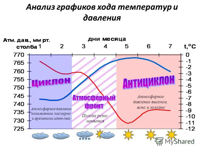 Анализ графиков хода температур и давления Атмосферное давление высокое, ясно и холодно Атмосферное давление пониженное, пасмурно и временами идет снег Погода резко меняется
