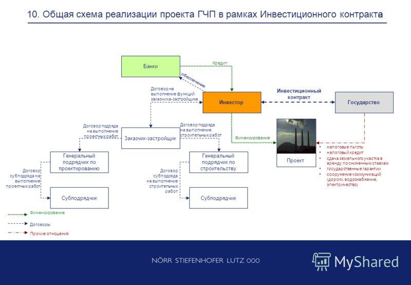 Общая схема реализации проекта