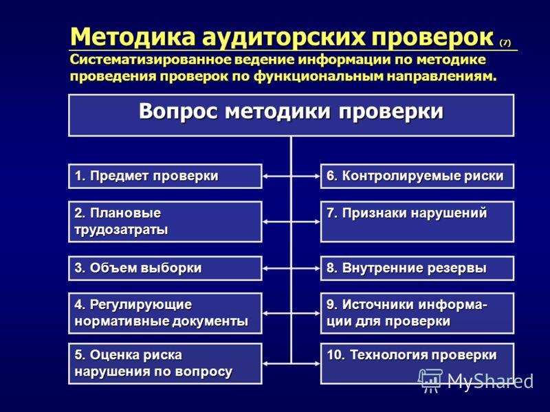 Методика аудиторских проверок (7) Систематизированное ведение информации по методике проведения проверок по функциональным направлениям. Вопрос методики проверки 1. Предмет проверки 4. Регулирующие нормативные документы 6. Контролируемые риски 8. Вну