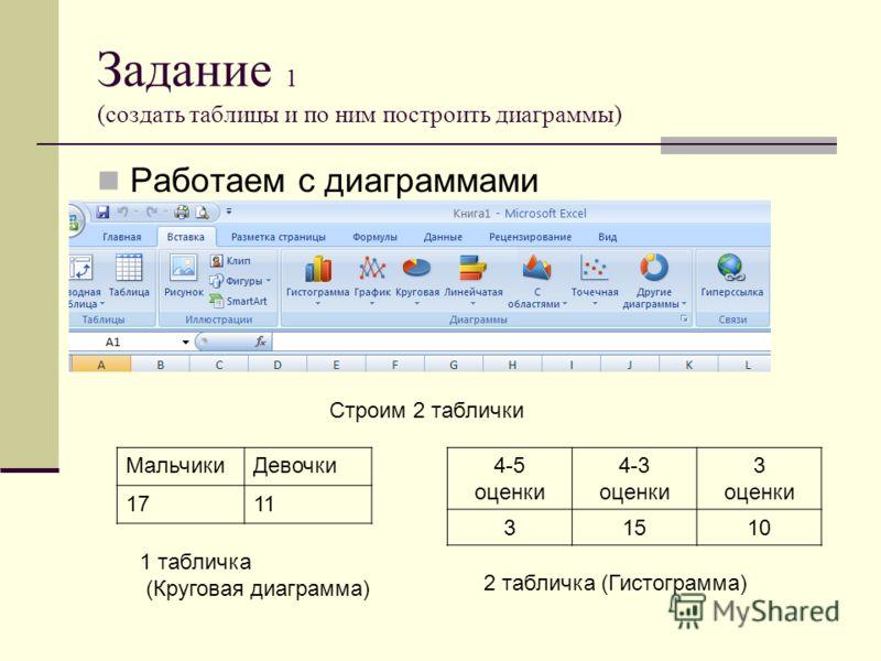 Задание 1 (создать таблицы и по ним построить диаграммы) Работаем с диаграммами Строим 2 таблички МальчикиДевочки 1711 1 табличка (Круговая диаграмма) 4-5 оценки 4-3 оценки 3 оценки 31510 2 табличка (Гистограмма)