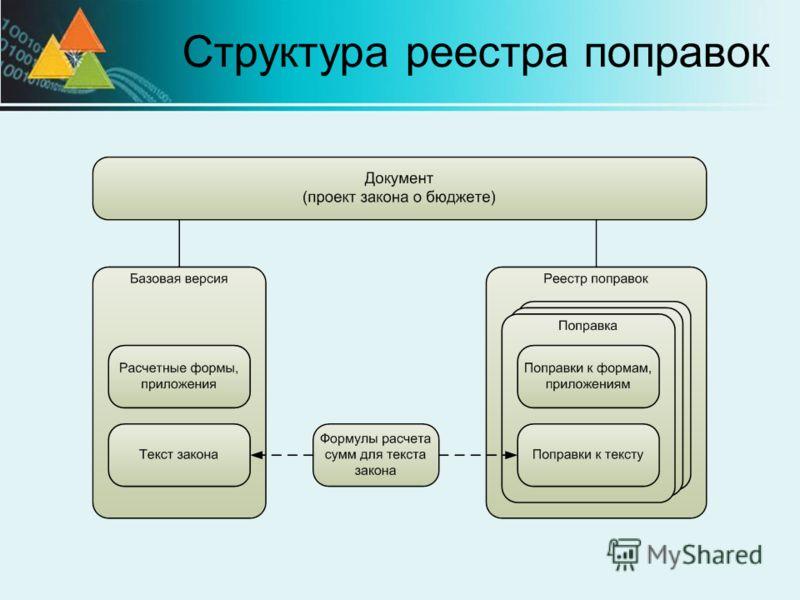 Структура реестра поправок