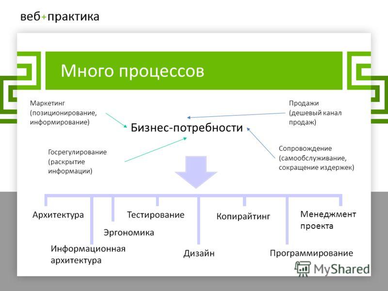 Много процессов Бизнес-потребности Маркетинг (позиционирование, информирование) Продажи (дешевый канал продаж) Госрегулирование (раскрытие информации) Сопровождение (самообслуживание, сокращение издержек) Менеджмент проекта