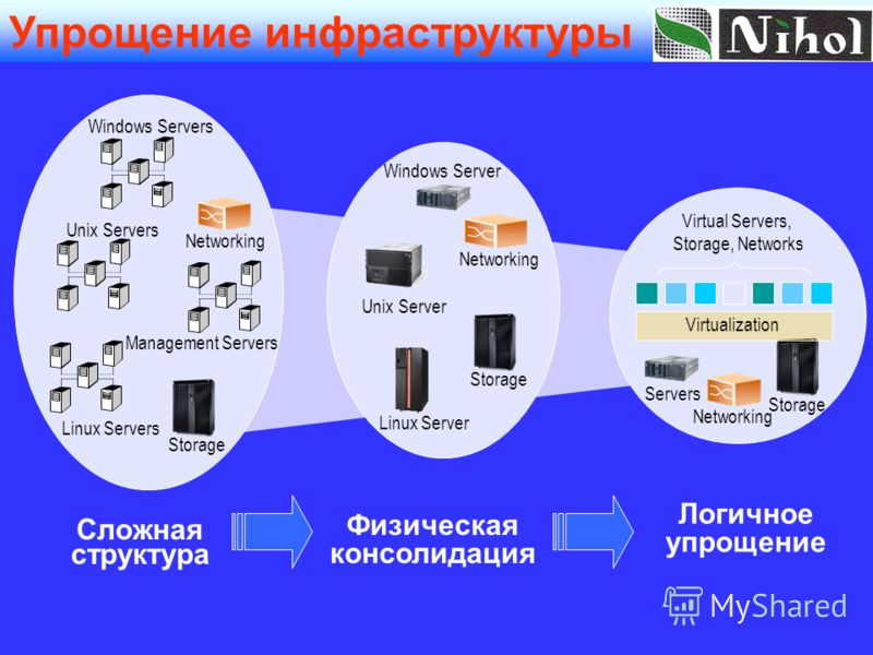 Windows Servers Linux Servers Unix Servers Management Servers Физическая консолидация Сложная структура Логичное упрощение Windows Server Unix Server Linux Server Networking Storage Virtualization Virtual Servers, Storage, Networks Storage Servers Ne