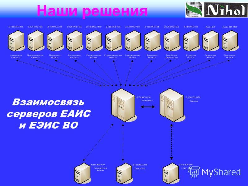 Взаимосвязь серверов ЕАИС и ЕЭИС ВО Наши решения