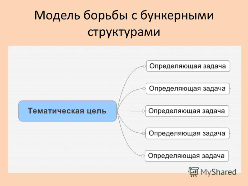 Модель борьбы с бункерными структурами