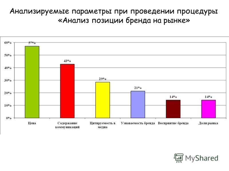 Анализируемые параметры при проведении процедуры «Анализ позиции бренда на рынке»