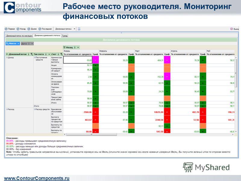 Рабочее место руководителя. Мониторинг финансовых потоков www.ContourComponents.ru