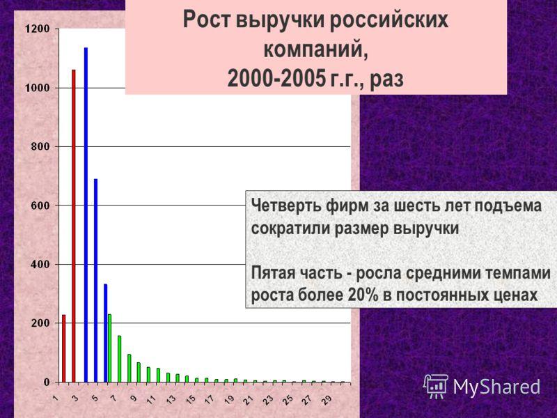 Рост выручки российских компаний, 2000-2005 г.г., раз Четверть фирм за шесть лет подъема сократили размер выручки Пятая часть - росла средними темпами роста более 20% в постоянных ценах