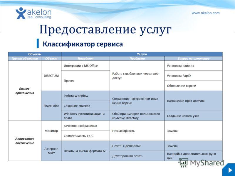 akelon.com Предоставление услуг Классификатор сервиса