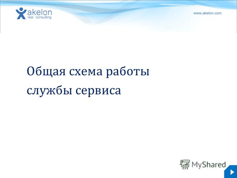 akelon.com Общая схема работы службы сервиса