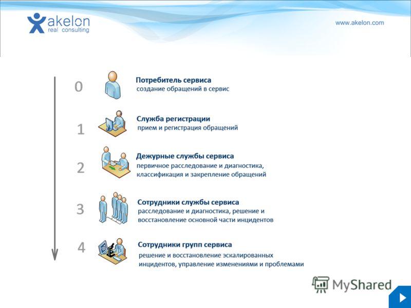 akelon.com
