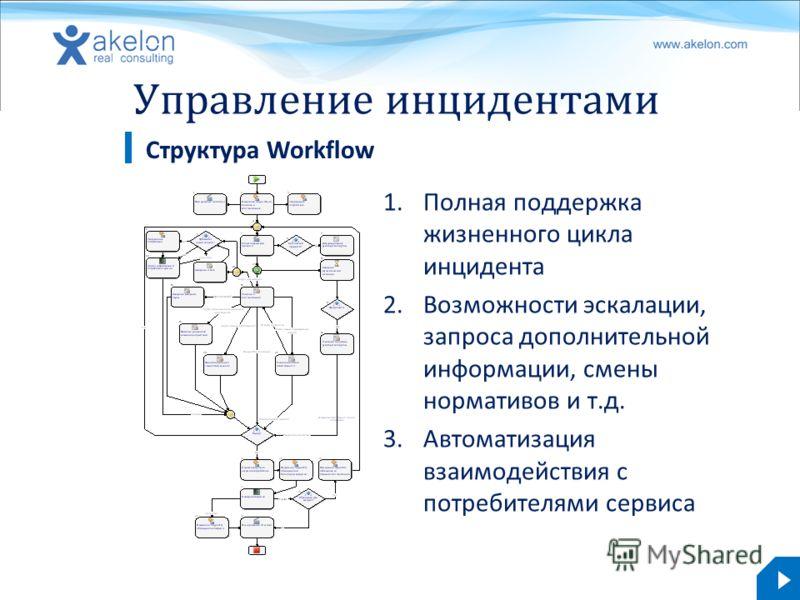 akelon.com Управление инцидентами Структура Workflow 1.Полная поддержка жизненного цикла инцидента 2.Возможности эскалации, запроса дополнительной информации, смены нормативов и т.д. 3.Автоматизация взаимодействия с потребителями сервиса