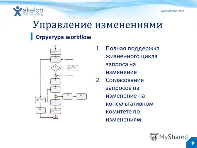 akelon.com Управление изменениями Структура workflow 1.Полная поддержка жизненного цикла запроса на изменение 2.Согласование запросов на изменение на консультативном комитете по изменениям