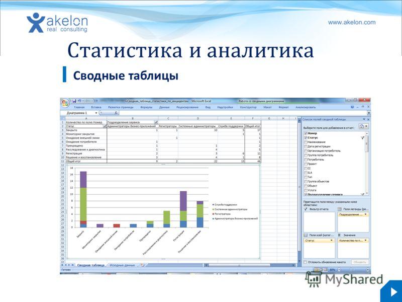 akelon.com Статистика и аналитика Сводные таблицы