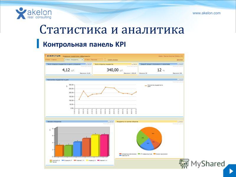 akelon.com Статистика и аналитика Контрольная панель KPI