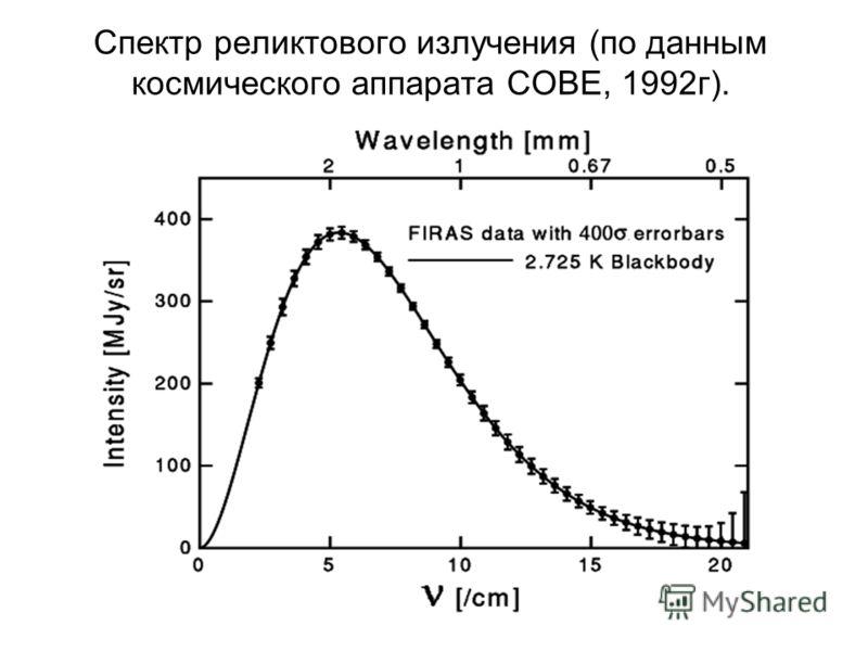 Спектр реликтового излучения (по данным космического аппарата COBE, 1992г).